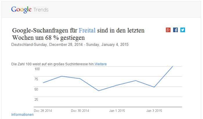 Google Trends Freital